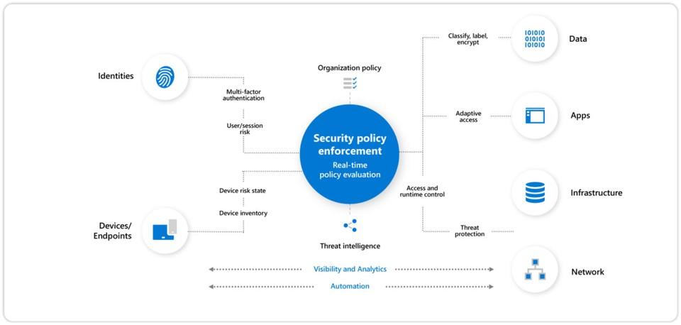 Sicurezza delle applicazioni con la Strong Authentication di Microsoft