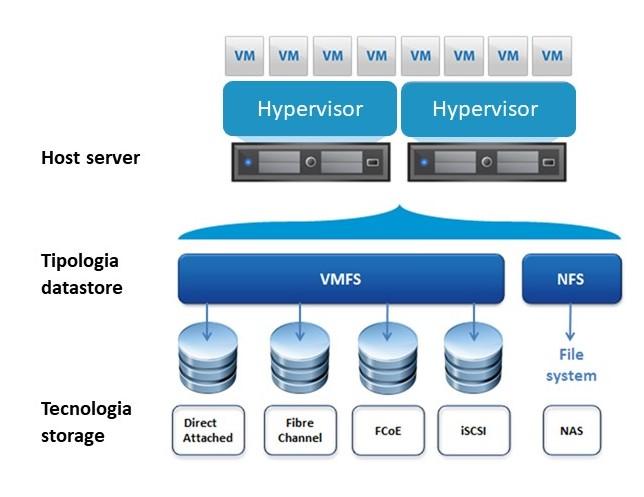 Soluzioni server - Edist: IBM BUSINESS PARTNER, LENOVO DCG GOLD PARTNER, HPE BUSINESS PARTNER, DELL EMC BUSINESS SERVER